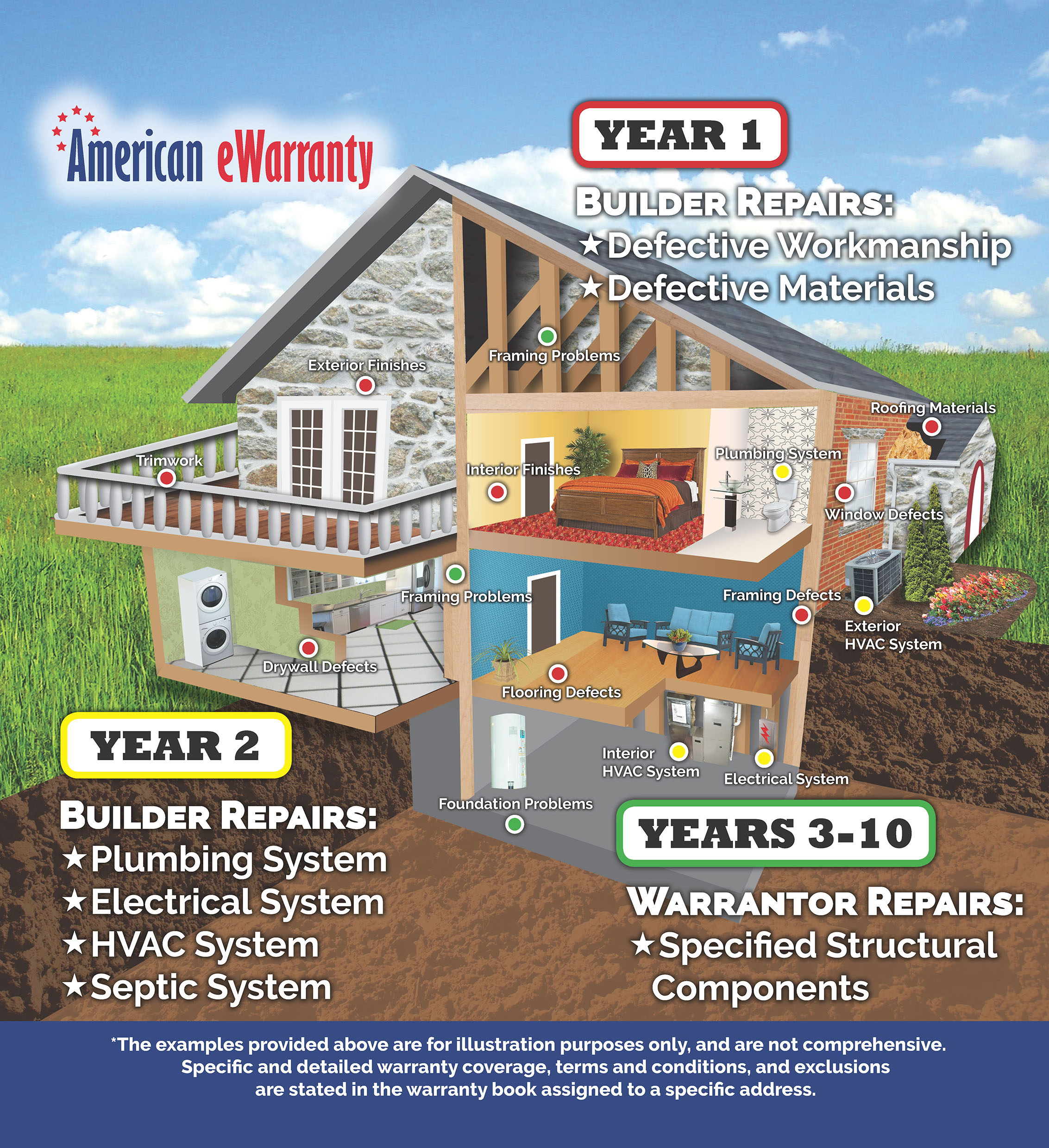 Infographic of what a 10 year warranty covers